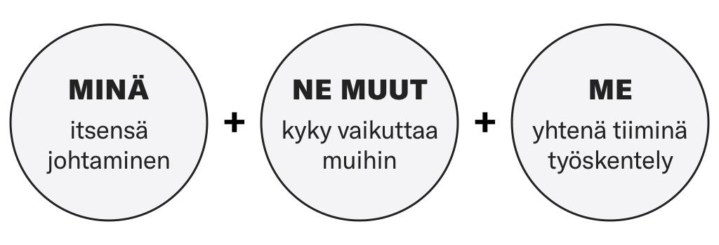 Asiantuntijatyössä ja projektityöskentelyssä menestymisen kolme ydintaitoa ovat: 1) itsensä johtaminen, 2) kyky vaikuttaa muihin ja 3) yhtenä tiiminä työskentely.  Kouluttaja Jari Vuorenmaa, Imaction © 2018-2019