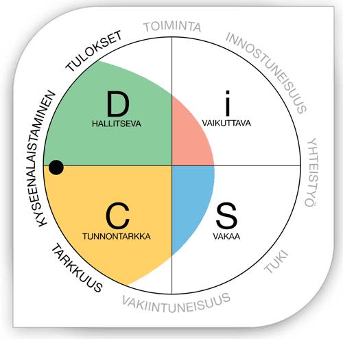 DiSC-analyysi eli henkilökohtainen Everything DiSC-profiili